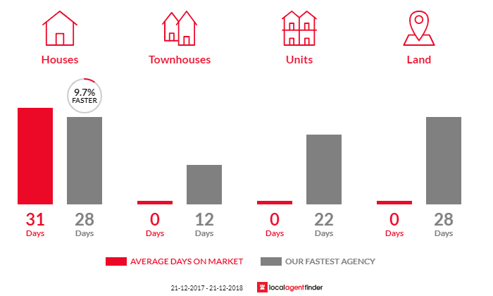 Average time to sell property in Tuerong, VIC 3915