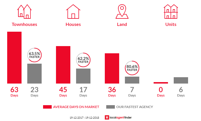Average time to sell property in Tuggerah, NSW 2259