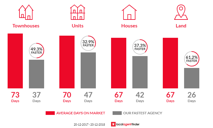Average time to sell property in Tugun, QLD 4224