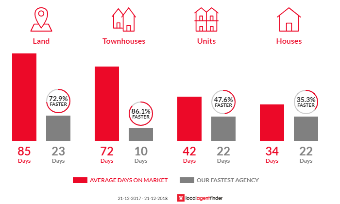 Average time to sell property in Tullamarine, VIC 3043