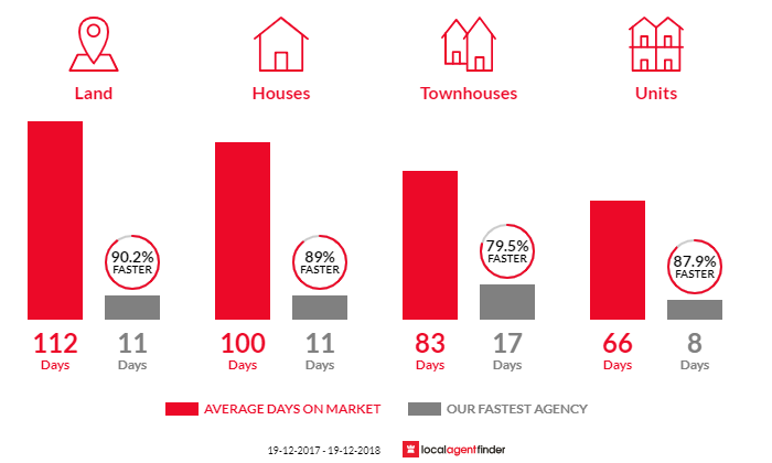 Average time to sell property in Tullimbar, NSW 2527