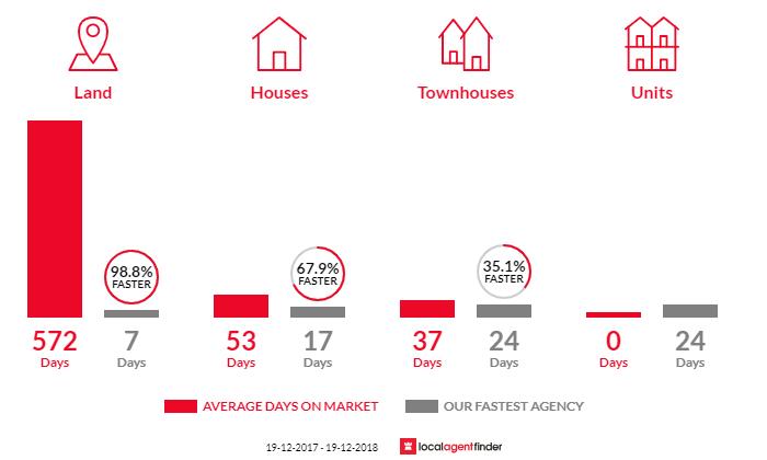 Average time to sell property in Tumbi Umbi, NSW 2261