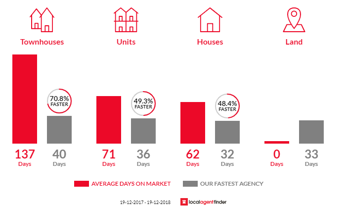 Average time to sell property in Turner, ACT 2612