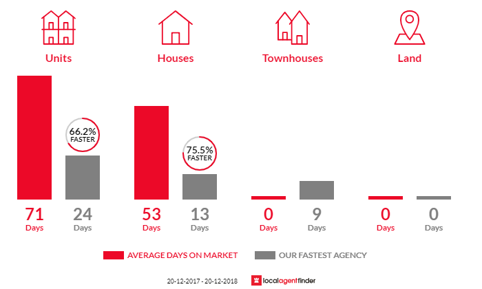 Average time to sell property in Turrella, NSW 2205