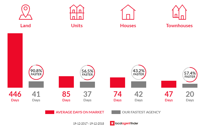 Average time to sell property in Tweed Heads, NSW 2485
