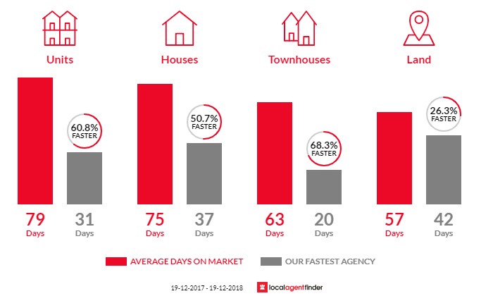 Average time to sell property in Tweed Heads South, NSW 2486