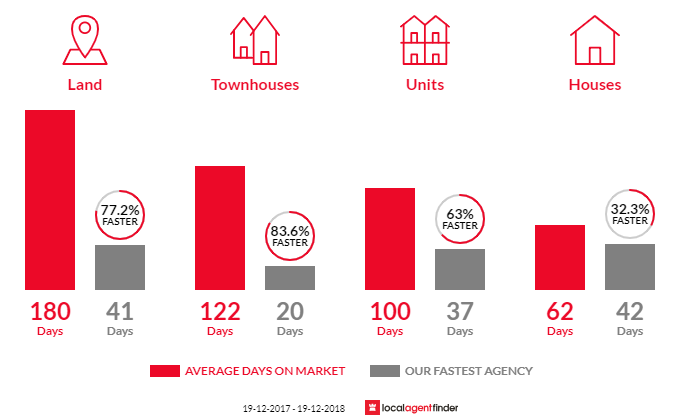 Average time to sell property in Tweed Heads West, NSW 2485