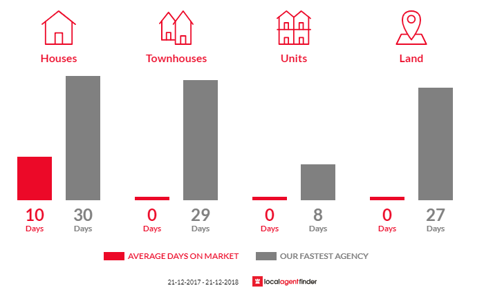 Average time to sell property in Tyaak, VIC 3658