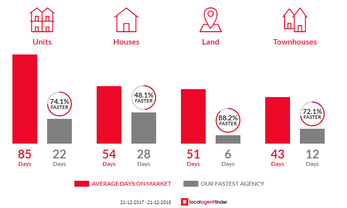 Average time to sell property in Tyabb, VIC 3913