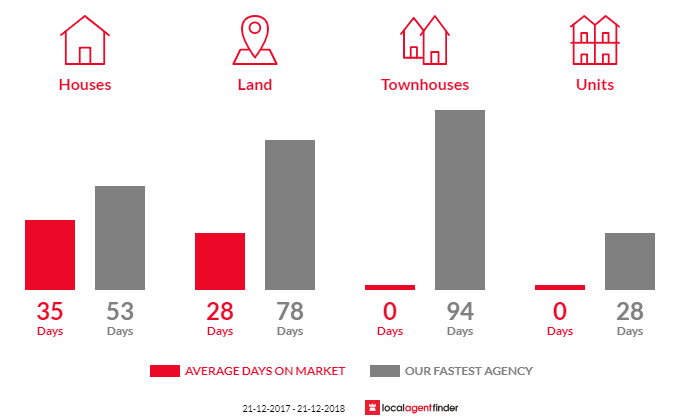 Average time to sell property in Tylden, VIC 3444