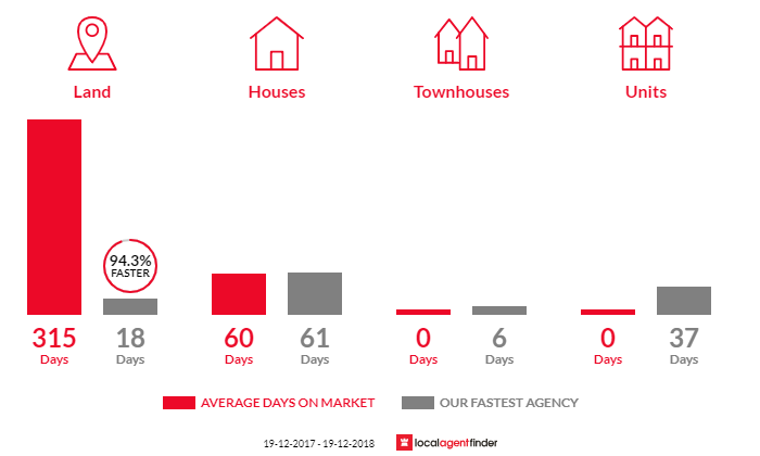 Average time to sell property in Tyndale, NSW 2460
