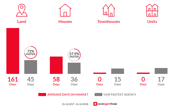 Average time to sell property in Tynong, VIC 3813