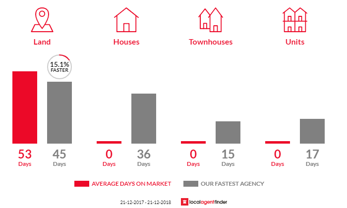Average time to sell property in Tynong North, VIC 3813