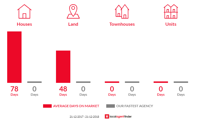 Average time to sell property in Ultima, VIC 3544