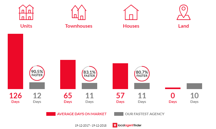 Average time to sell property in Unanderra, NSW 2526