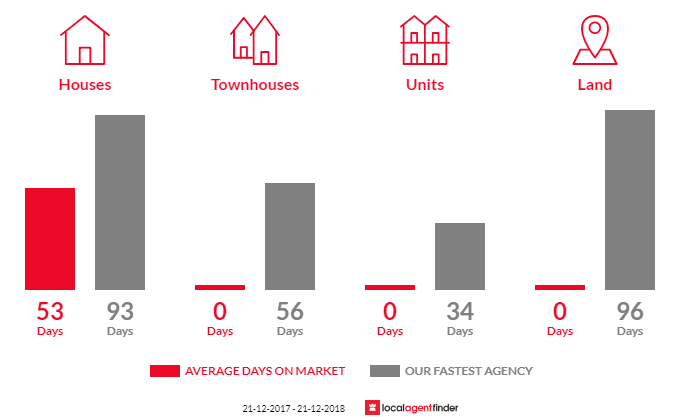 Average time to sell property in Undera, VIC 3629
