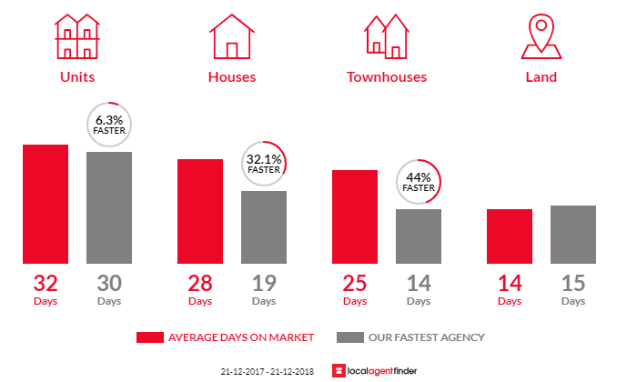 Average time to sell property in Unley, SA 5061