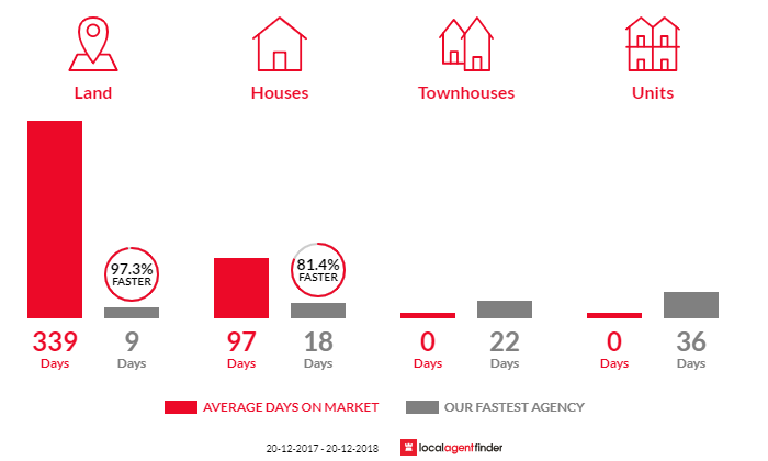 Average time to sell property in Upper Brookfield, QLD 4069