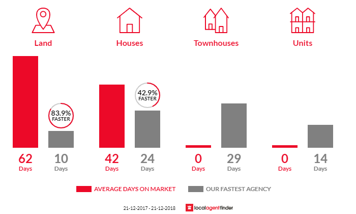 Average time to sell property in Upper Ferntree Gully, VIC 3156