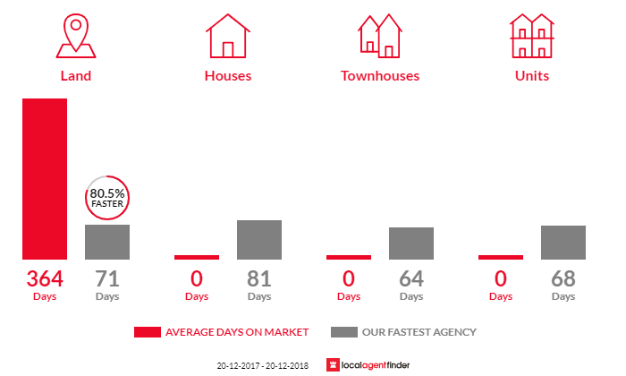 Average time to sell property in Upper Flagstone, QLD 4344