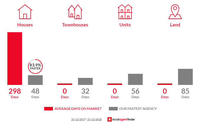 Average time to sell property in Upper Gundowring, VIC 3691