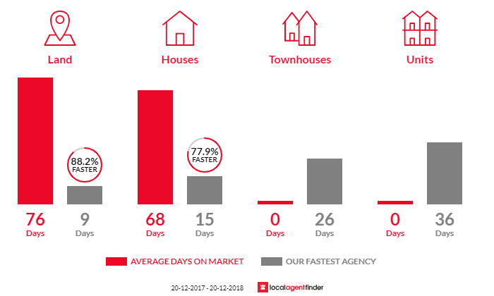 Average time to sell property in Upper Kedron, QLD 4055