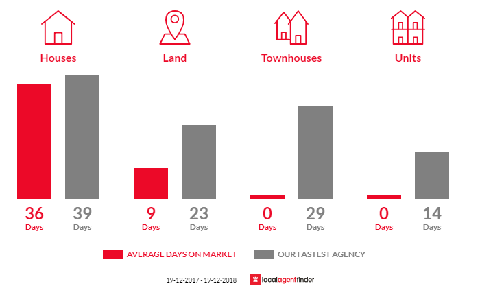 Average time to sell property in Upper Lansdowne, NSW 2430