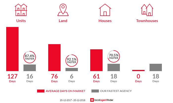 Average time to sell property in Upper Mount Gravatt, QLD 4122
