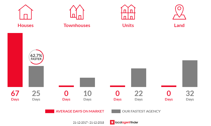 Average time to sell property in Upper Plenty, VIC 3756