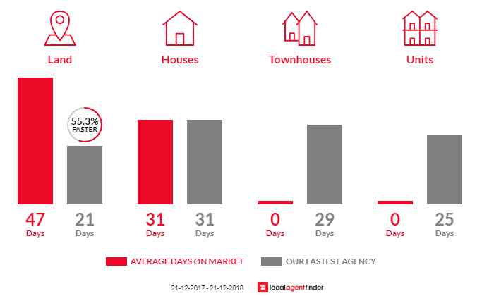Average time to sell property in Upwey, VIC 3158