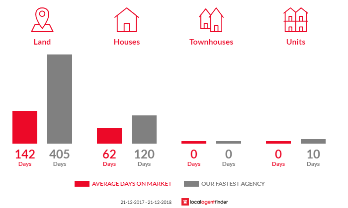Average time to sell property in Uraidla, SA 5142