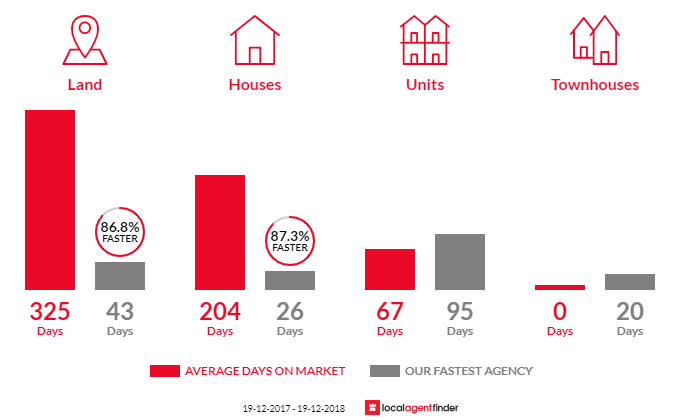 Average time to sell property in Uralla, NSW 2358