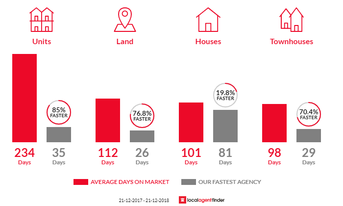 Average time to sell property in Urangan, QLD 4655