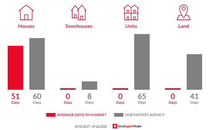 Average time to sell property in Uranquinty, NSW 2652