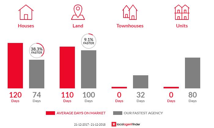 Average time to sell property in Utakarra, WA 6530