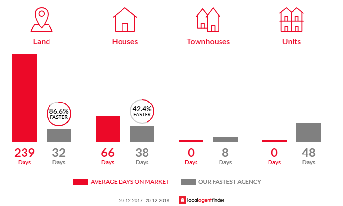 Average time to sell property in Valdora, QLD 4561