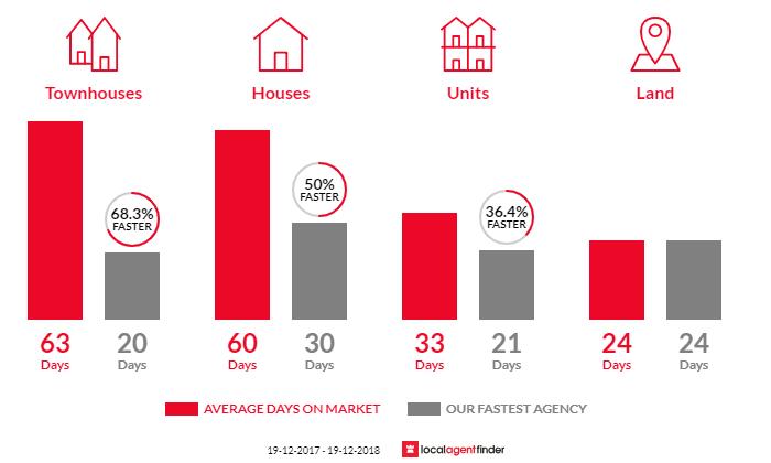 Compare real estate agents in Valentine, NSW 2280