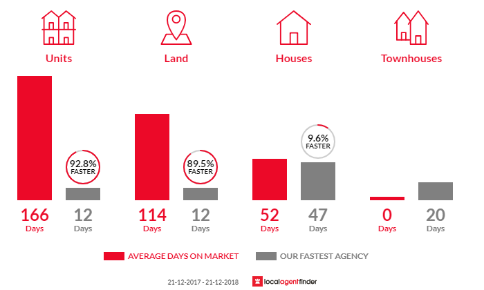 Average time to sell property in Valley View, SA 5093
