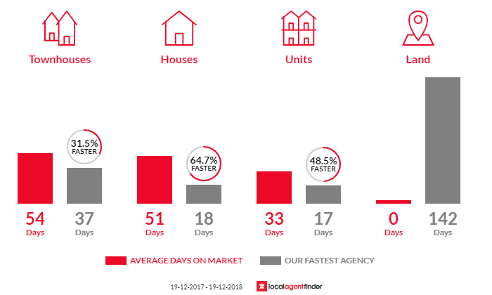 Average time to sell property in Vaucluse, NSW 2030