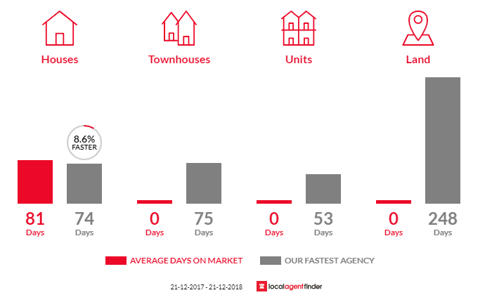 Average time to sell property in Vaughan, VIC 3451