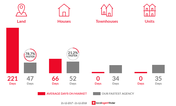 Average time to sell property in Ventnor, VIC 3922