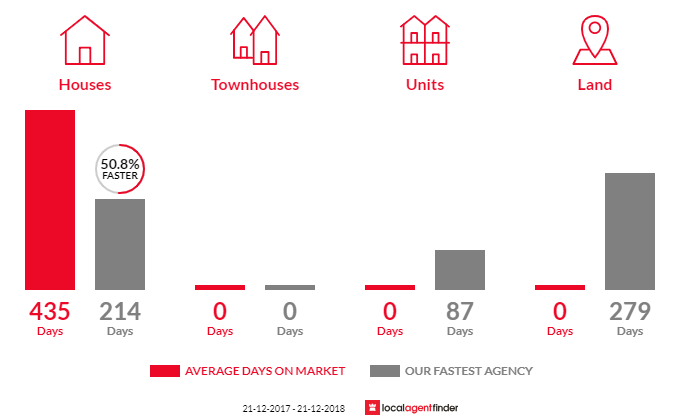 Average time to sell property in Venus Bay, SA 5607