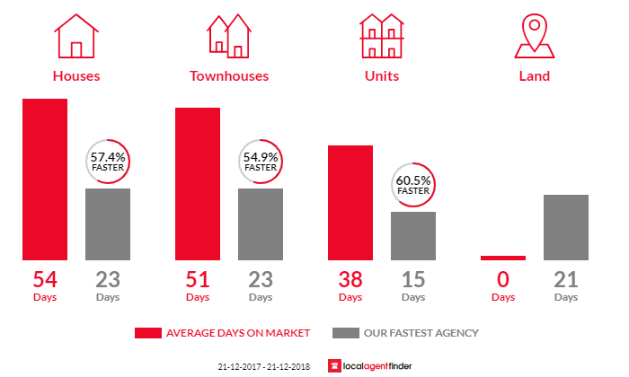Average time to sell property in Vermont, VIC 3133