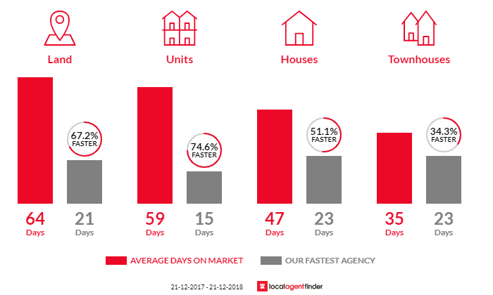 Average time to sell property in Vermont South, VIC 3133