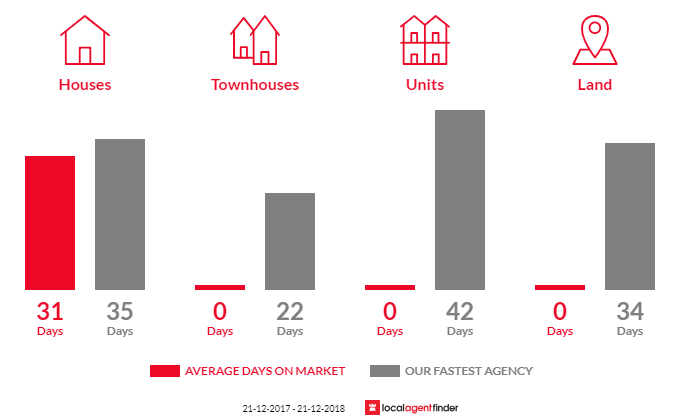 Average time to sell property in Vernor, QLD 4306