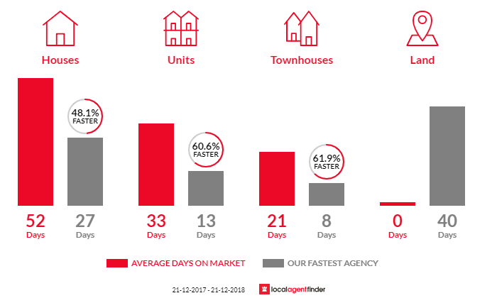 Average time to sell property in Viewbank, VIC 3084