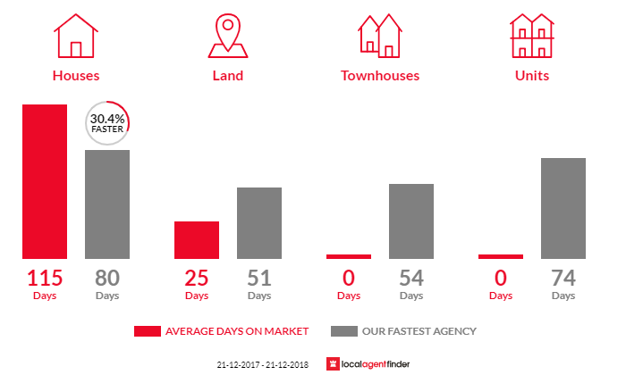 Average time to sell property in Vincent, QLD 4814
