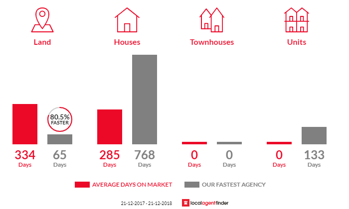 Average time to sell property in Violet Town, VIC 3669