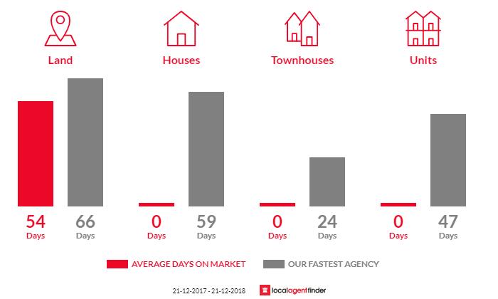 Average time to sell property in Waanyarra, VIC 3551