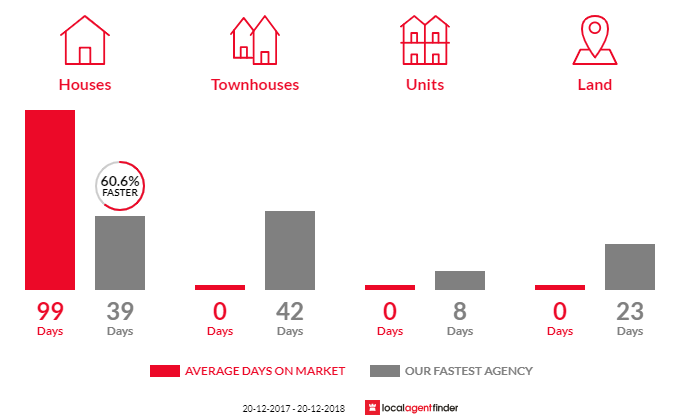Average time to sell property in Wacol, QLD 4076